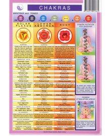 Chakra Wall Chart